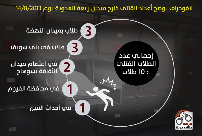 انفوجراف يوضح أعداد القتلى خارج ميدان رابعة العدوية يوم