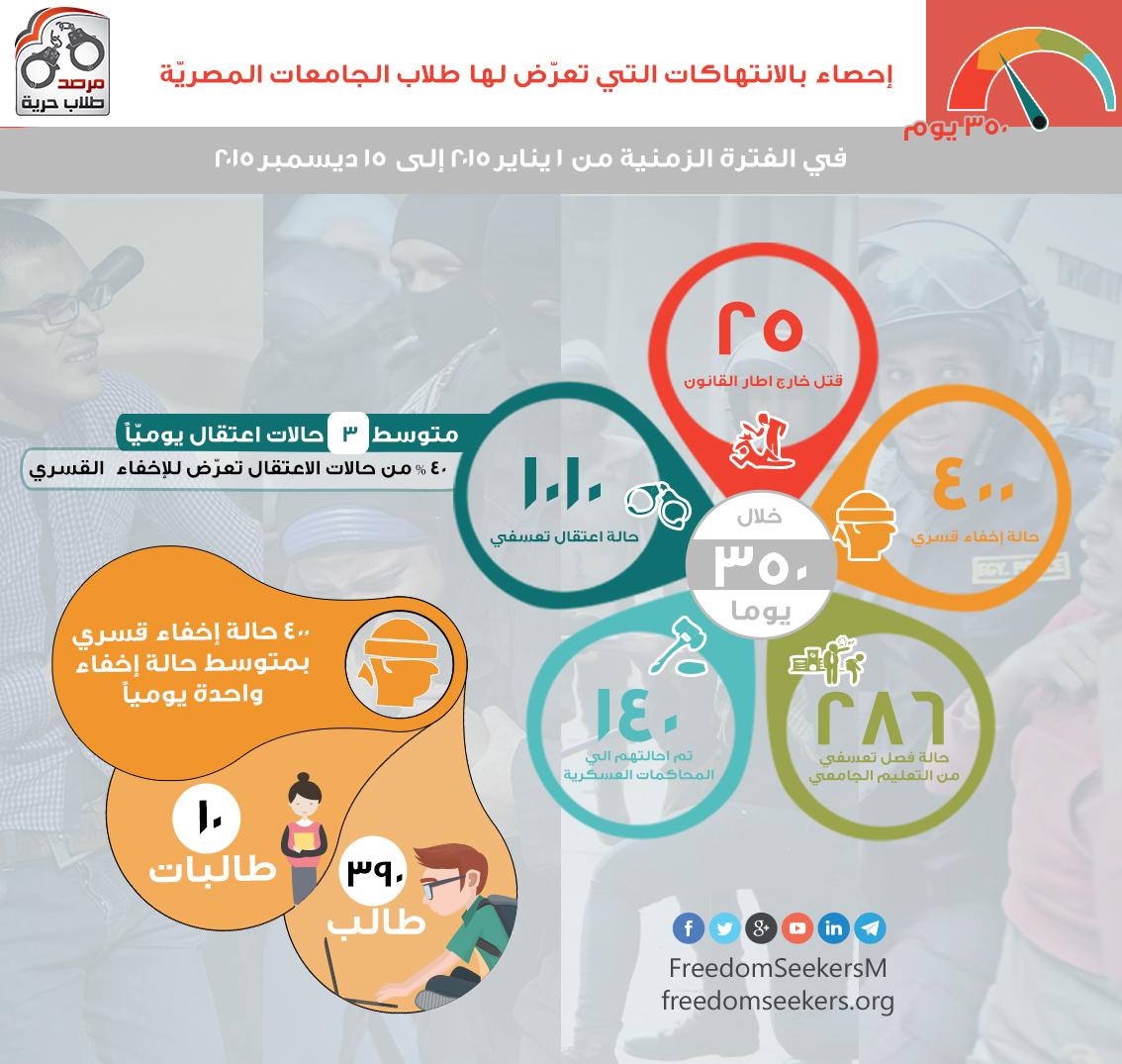 انفو جرافيك الانتهاكات بحق طلاب وطالبات الجامعات المصرية خلال عما 2015 الميلادي