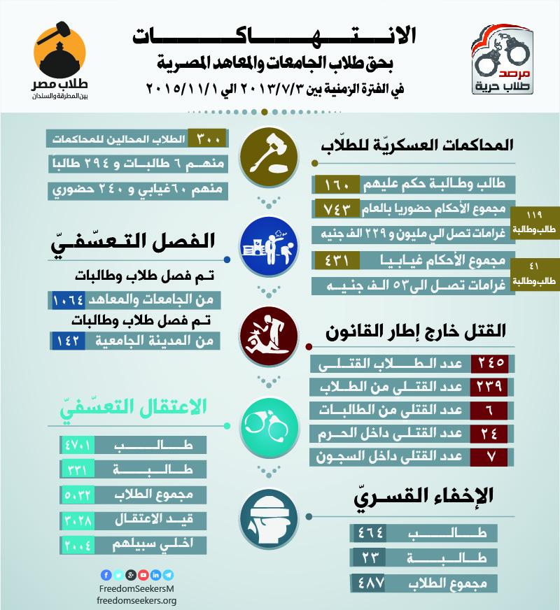 احصائية للانتهاكات بحق طلاب الجامعات المصرية خلال 850 يوم منذد 3/7/2013 الي 1/11/2015