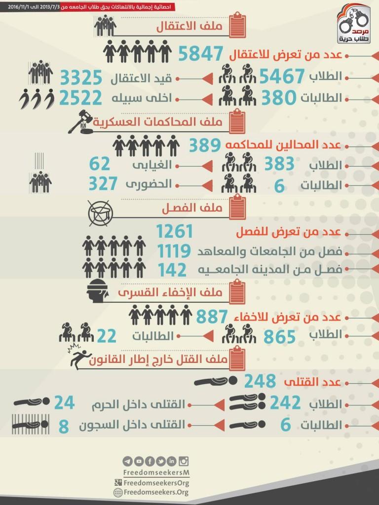 انفوجرافيك للنتهاكات بحق الطلاب بين تاريخي 3/7/2013 الي 1/11/2016