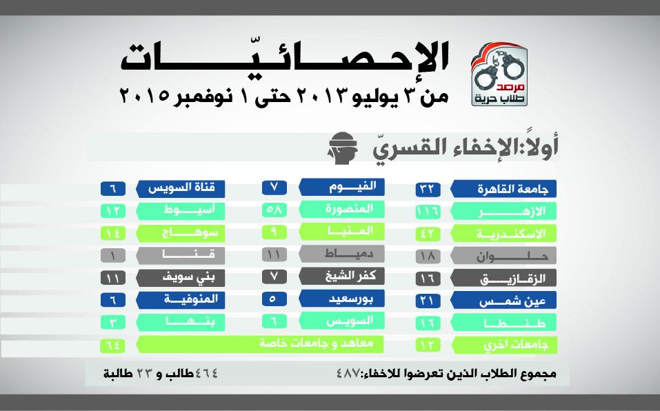 احصائية مفصلة لمن تعرضو جريمة الاخفاء القسري من الطلاب بالطالبات بالجامعات والمعاهد المصرية